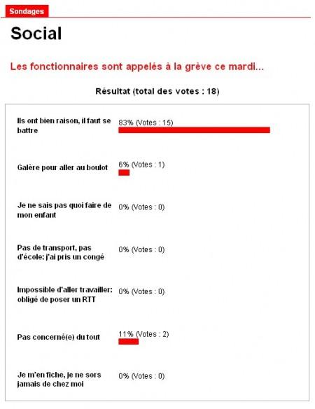 une capture de résultat de sondages